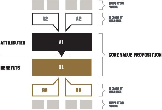 Image of Purdue Brand Core Value